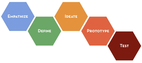 Design Thinking Overview